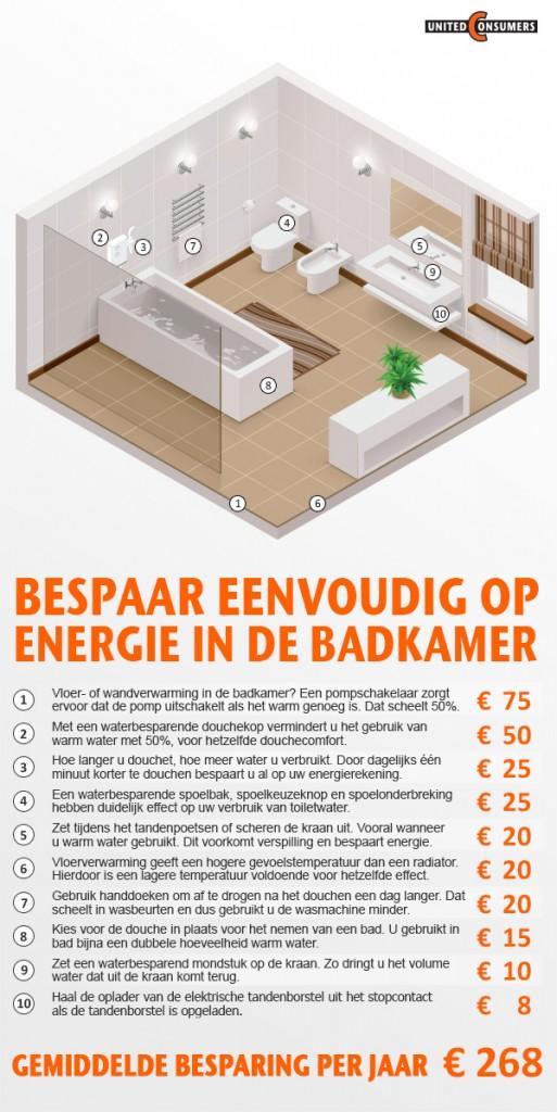 Energie badkamer